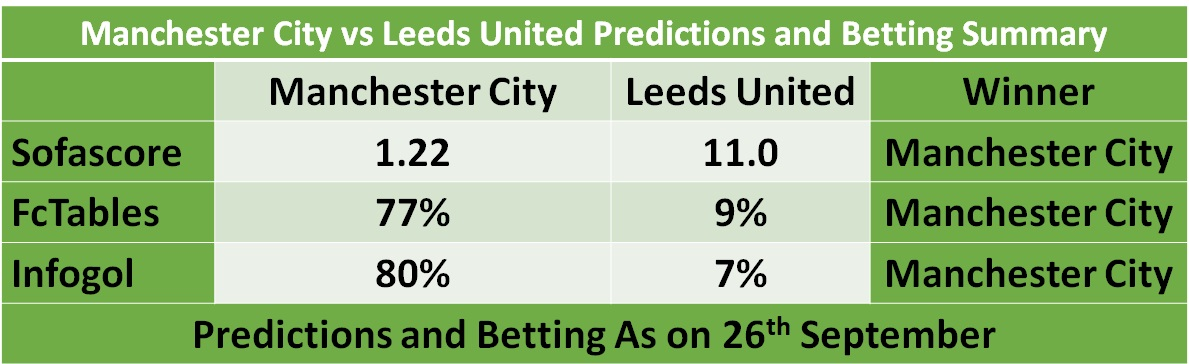 Leeds United vs Manchester City Predictions and Betting